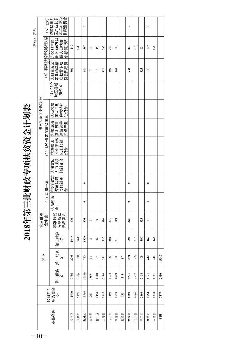 甘肃省扶贫办领导_甘肃省扶贫(民生)领域监督信息平台